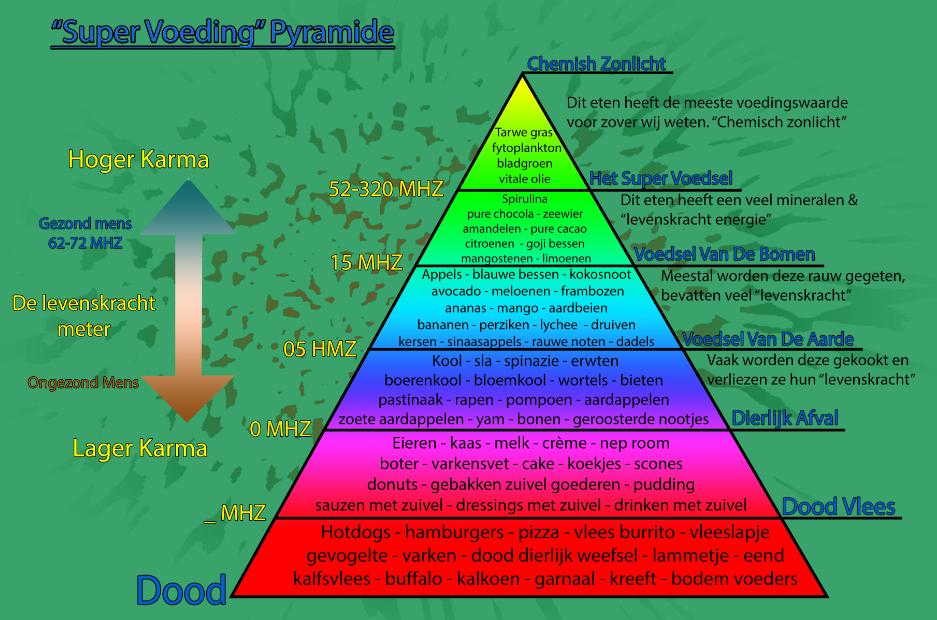 Pyramide Super Voeding