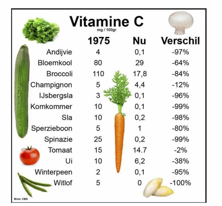Zorgwekkende Vitamine C afname