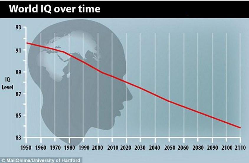 Zorgen om dalend IQ wereld bevolking