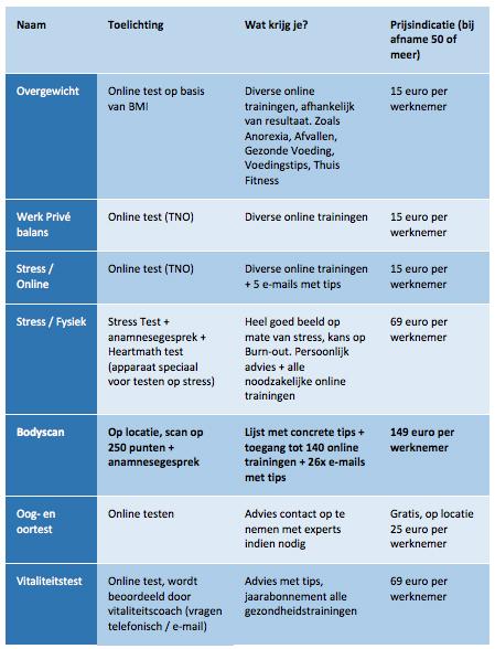 Preventiepakket-5-Gezondheidsscan-online-of-op-locatie